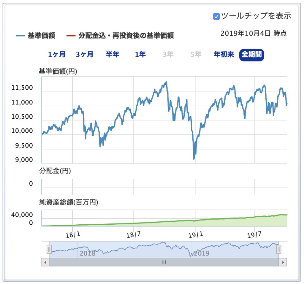 楽天全米株式インデックスファンドへ2年間毎日積み立ててどうなったか