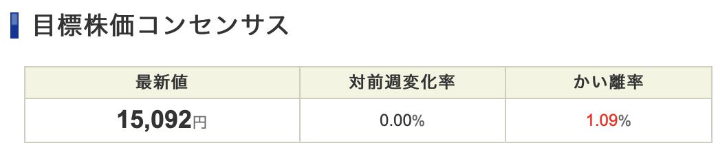 終値14,930円。オリエンタルランド株、逆行安でも順当な流れ。